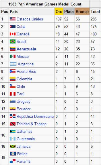 cuadro de medallas panamericanos 83