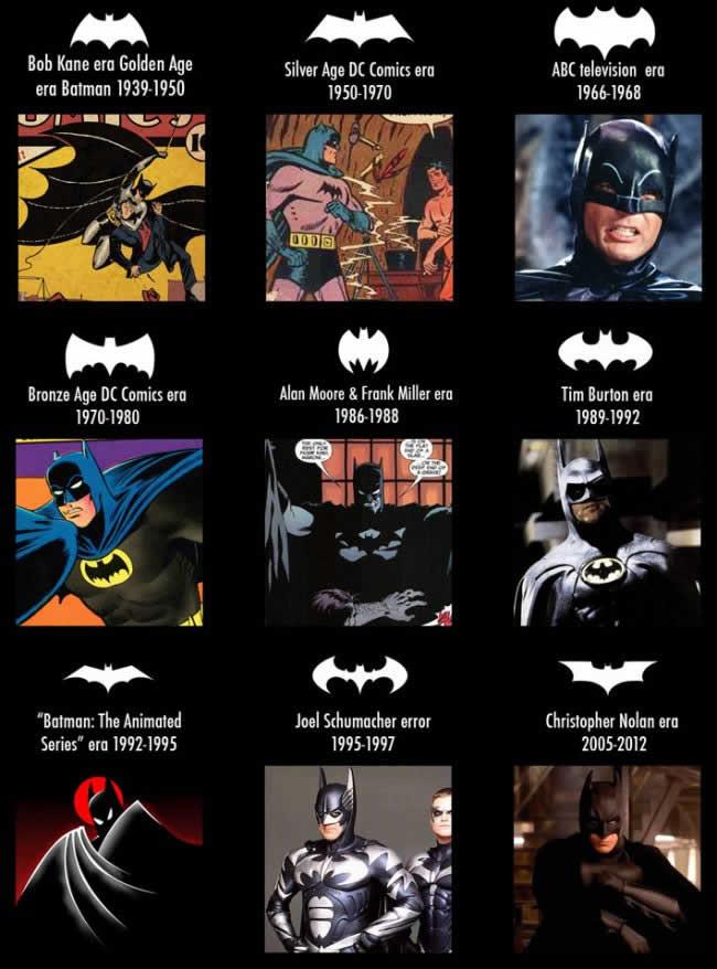 Evolución Batman Infografía