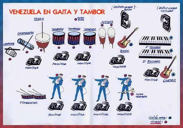 Gaitas más populares Venezuela