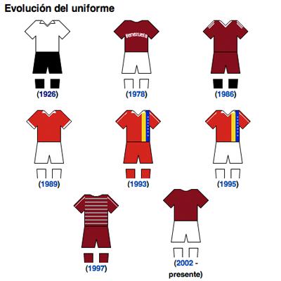 Evolución del uniforme de la Vino Tinto